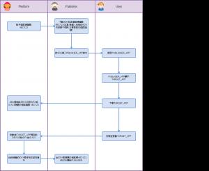 Mobile App CPI流程圖 (1)